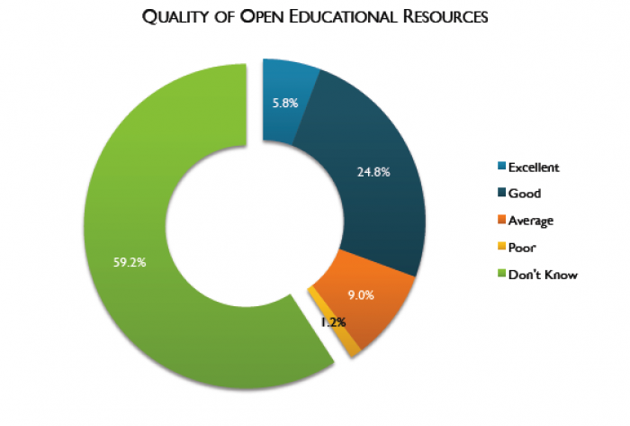 graph showing faculty member opinions regarding OER