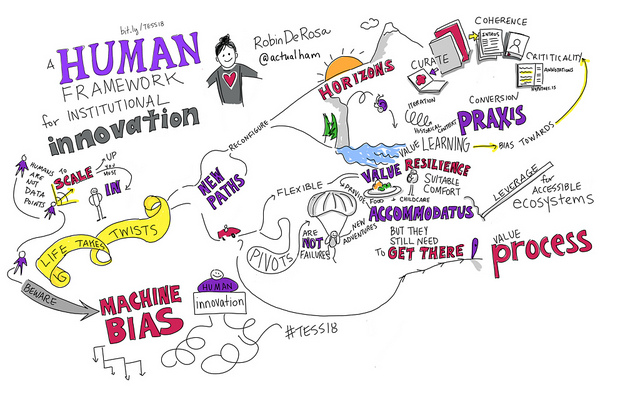 visual notes from Robin DeRosa's keynote
